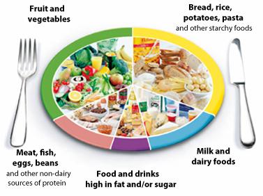 UK Food Pyramid