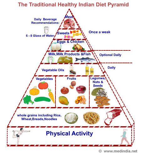 Indian Food Pyramid